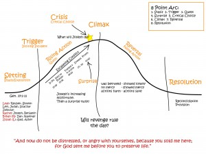 This is the diagram on plot structure I used in the message.